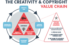 Creativity & Copyright